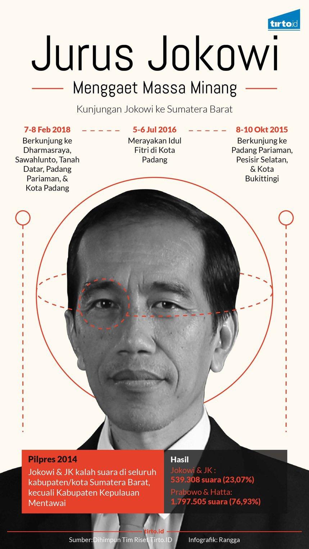 Blusukan Jokowi di Lumbung Kemenangan Prabowo, Sumatera Barat