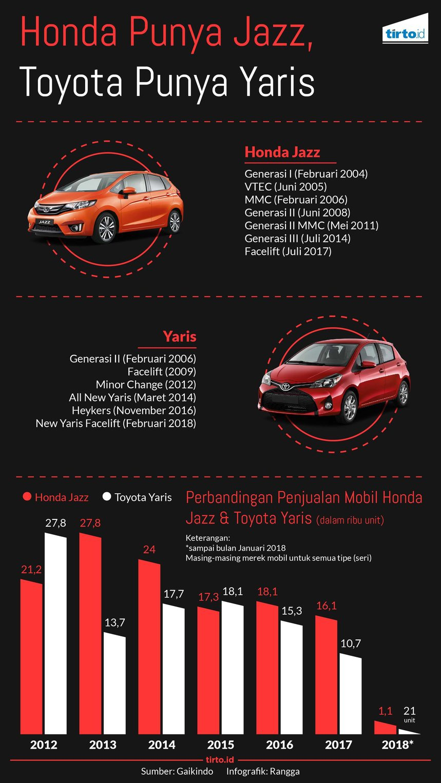 Toyota New Yaris: di Balik Siklus Mobil \