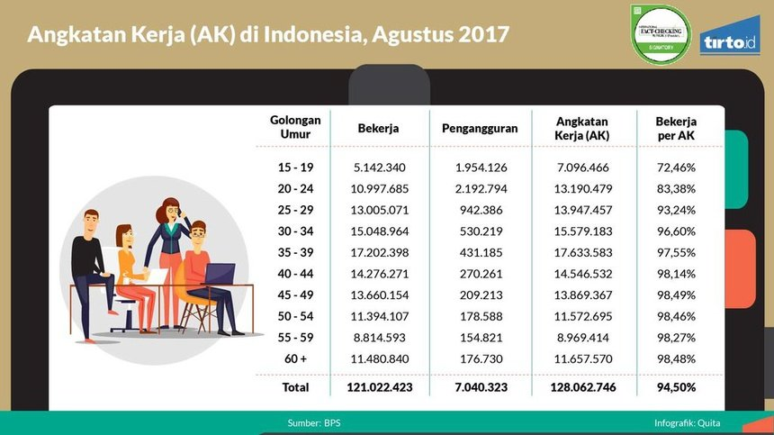 Situasi Genting Angkatan Kerja Indonesia