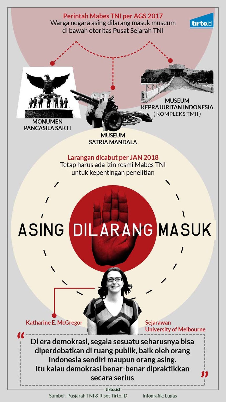 Paranoia di Balik Pembatasan Akses WNA ke Museum TNI