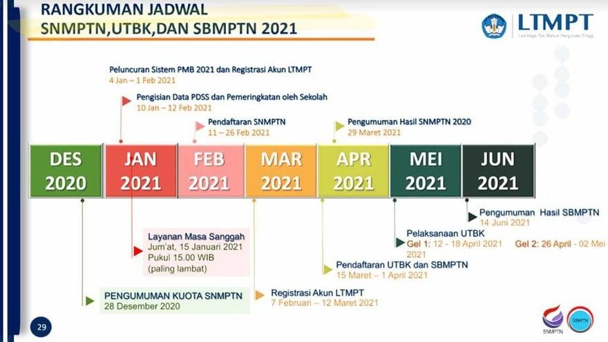 Sbmptn 2021 Jadwal Alur Biaya Dan Syarat Pendaftaran Di Ltmpt Tirto Id